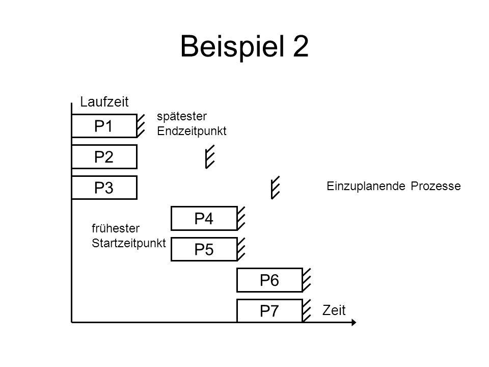 Beispiel 2 P7 P6 Laufzeit spätester Endzeitpunkt Zeit Einzuplanende Prozesse P1 P2 P3 P4 P5 frühester Startzeitpunkt