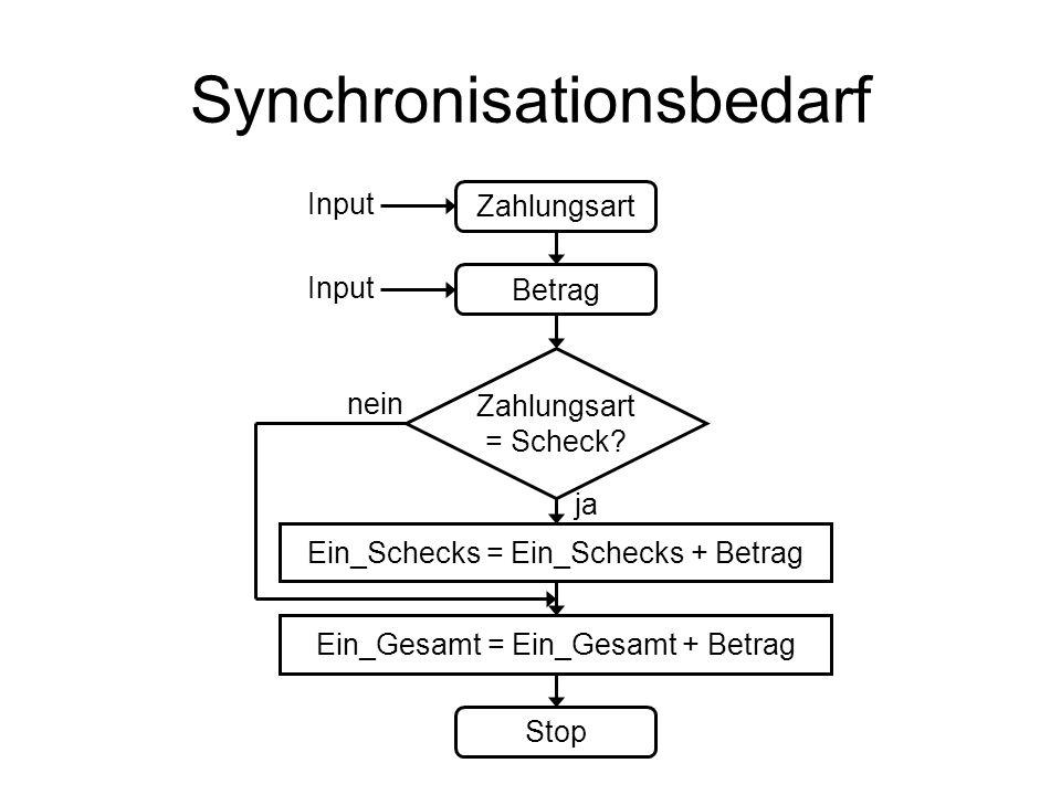 Synchronisationsbedarf Zahlungsart Betrag Zahlungsart = Scheck? Ein_Schecks = Ein_Schecks + Betrag Ein_Gesamt = Ein_Gesamt + Betrag Stop nein ja Input