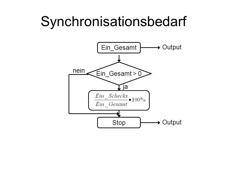 Synchronisationsbedarf Ein_Gesamt Ein_Gesamt > 0 nein ja Stop Output