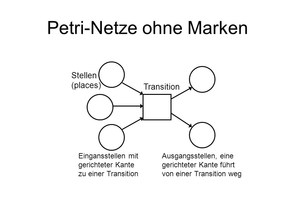 Petri-Netze ohne Marken Stellen (places) Transition Eingansstellen mit gerichteter Kante zu einer Transition Ausgangsstellen, eine gerichteter Kante f