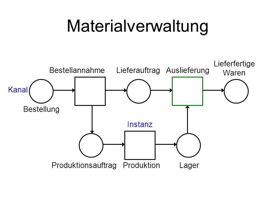 Materialverwaltung Bestellung BestellannahmeLieferauftragAuslieferung Kanal Lieferfertige Waren ProduktionsauftragProduktionLager Instanz