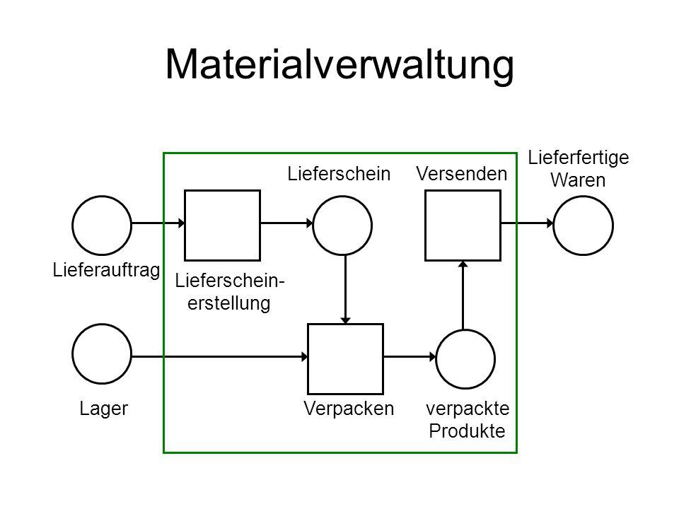 Materialverwaltung Lieferauftrag Lieferschein- erstellung LieferscheinVersenden Lieferfertige Waren LagerVerpackenverpackte Produkte