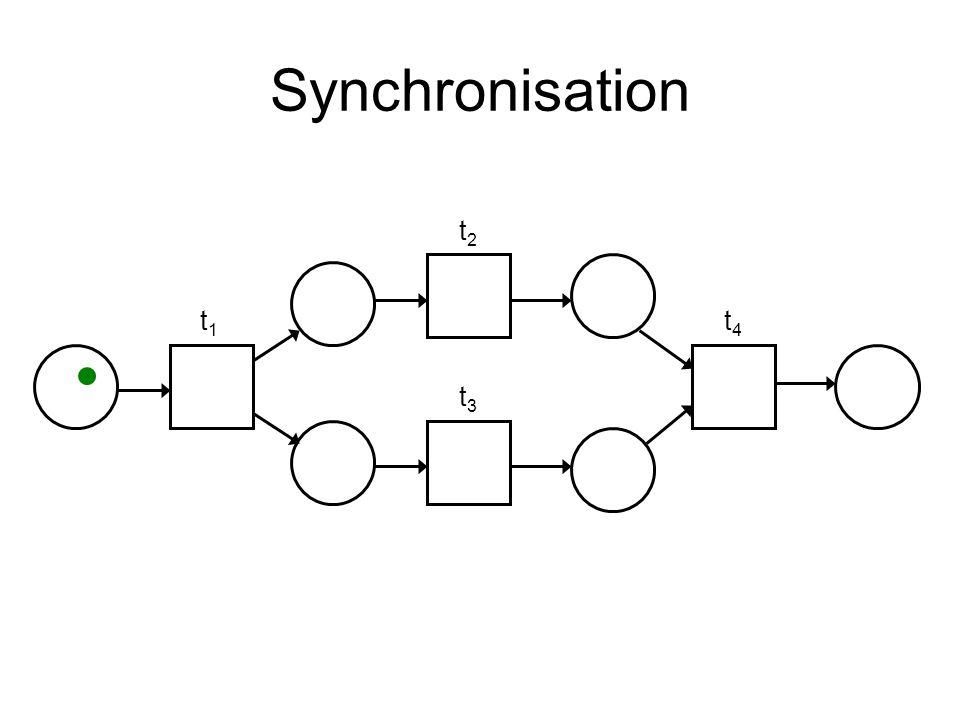 Synchronisation t1t1 t2t2 t3t3 t4t4