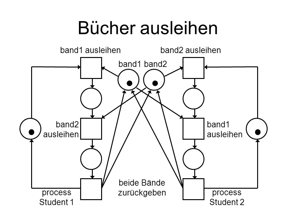 band1 ausleihenband2 ausleihen beide Bände zurückgeben band2 ausleihen band1 ausleihen process Student 1 band1 Bücher ausleihen band2 process Student
