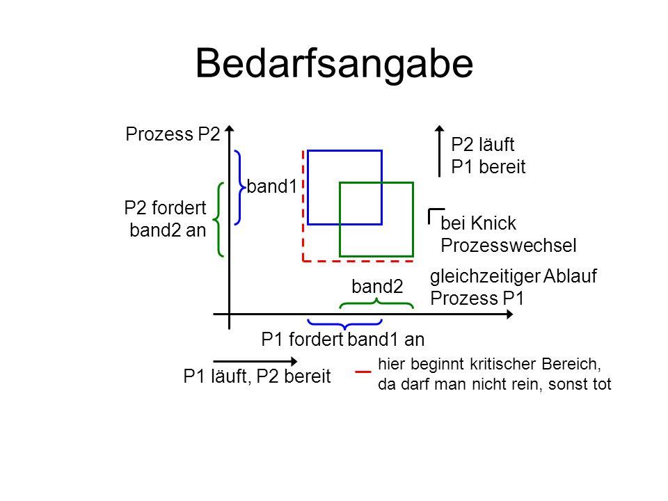 Bedarfsangabe band1 P2 fordert band2 an Prozess P2 P1 fordert band1 an band2 gleichzeitiger Ablauf Prozess P1 P2 läuft P1 bereit P1 läuft, P2 bereit b