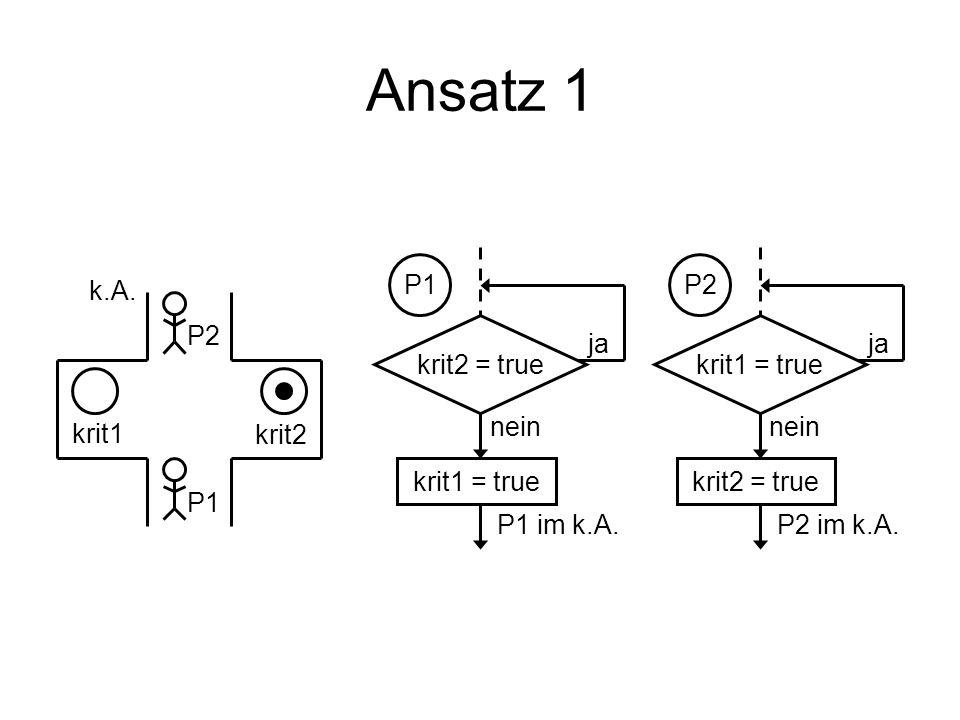 Ansatz 1 krit2 = true krit1 = true ja nein P1 P1 im k.A. krit1 = true krit2 = true ja nein P2 P2 im k.A. krit1 krit2 P1 P2 k.A.