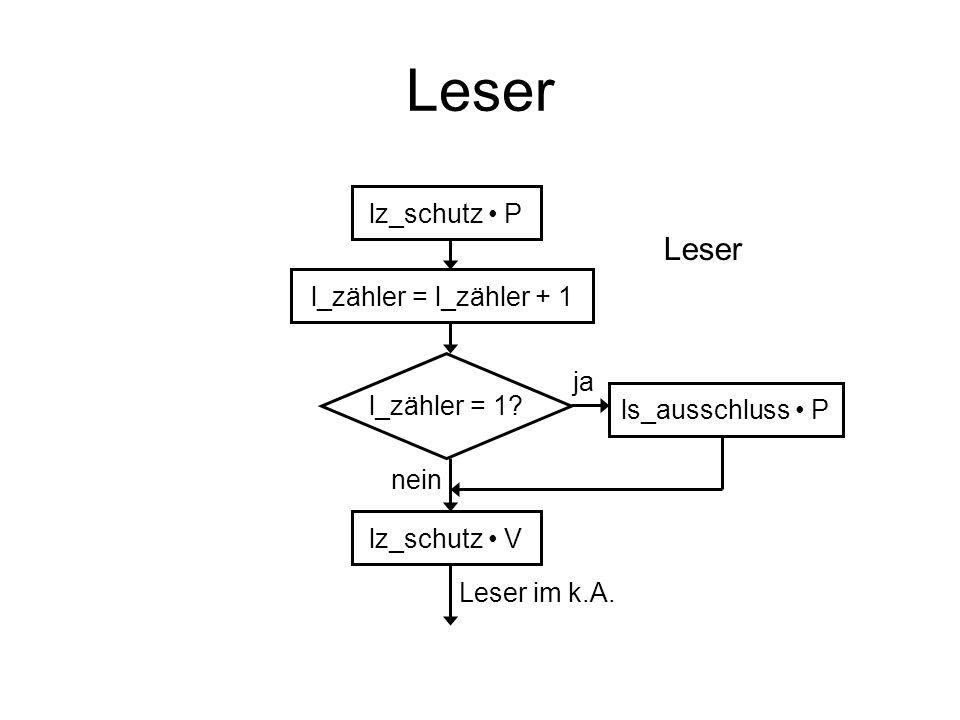 Leser lz_schutz P l_zähler = l_zähler + 1 l_zähler = 1? ls_ausschluss P lz_schutz V ja nein Leser im k.A. Leser