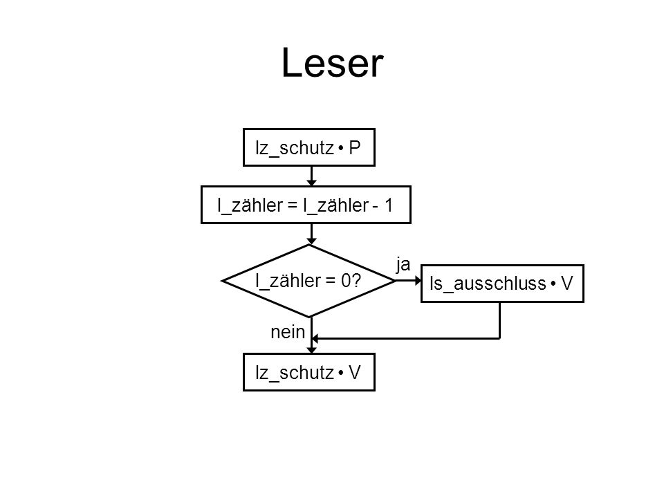 lz_schutz P l_zähler = l_zähler - 1 l_zähler = 0? ls_ausschluss V lz_schutz V ja nein
