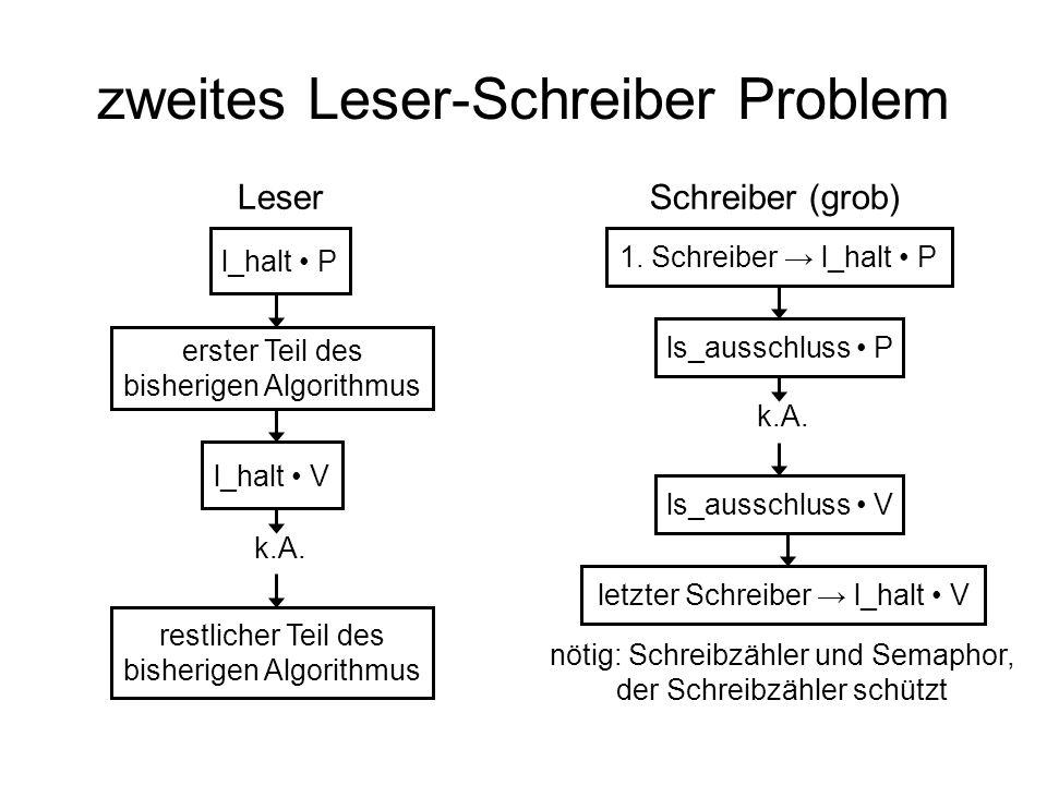 zweites Leser-Schreiber Problem l_halt P erster Teil des bisherigen Algorithmus l_halt V k.A. restlicher Teil des bisherigen Algorithmus 1. Schreiber