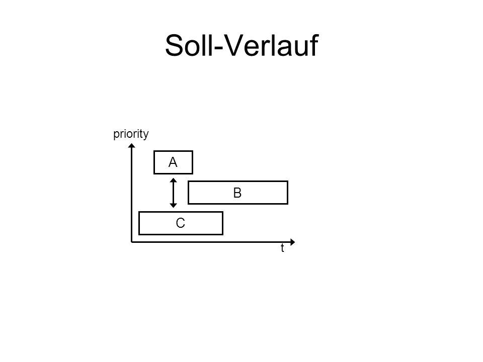 Soll-Verlauf t C B A priority