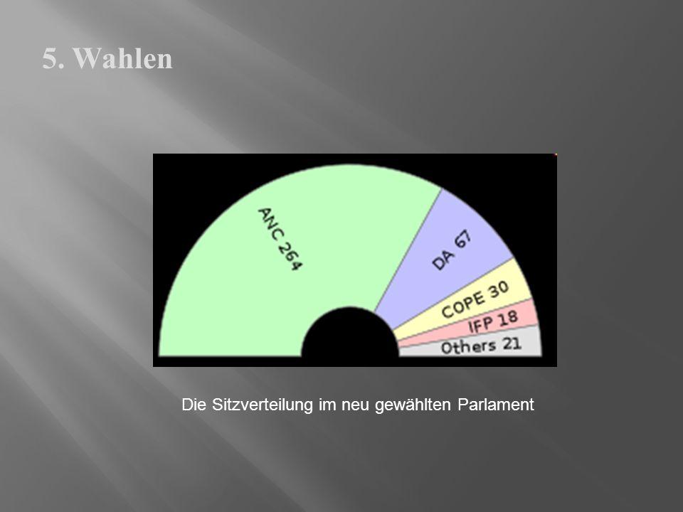 Die Sitzverteilung im neu gewählten Parlament