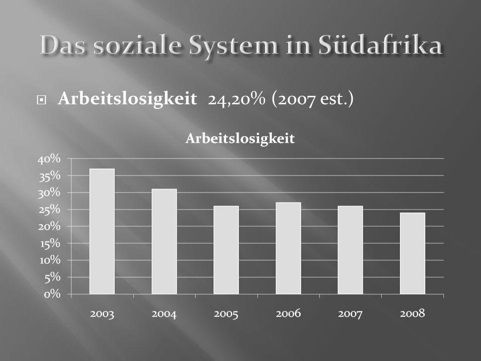 Arbeitslosigkeit 24,20% (2007 est.)