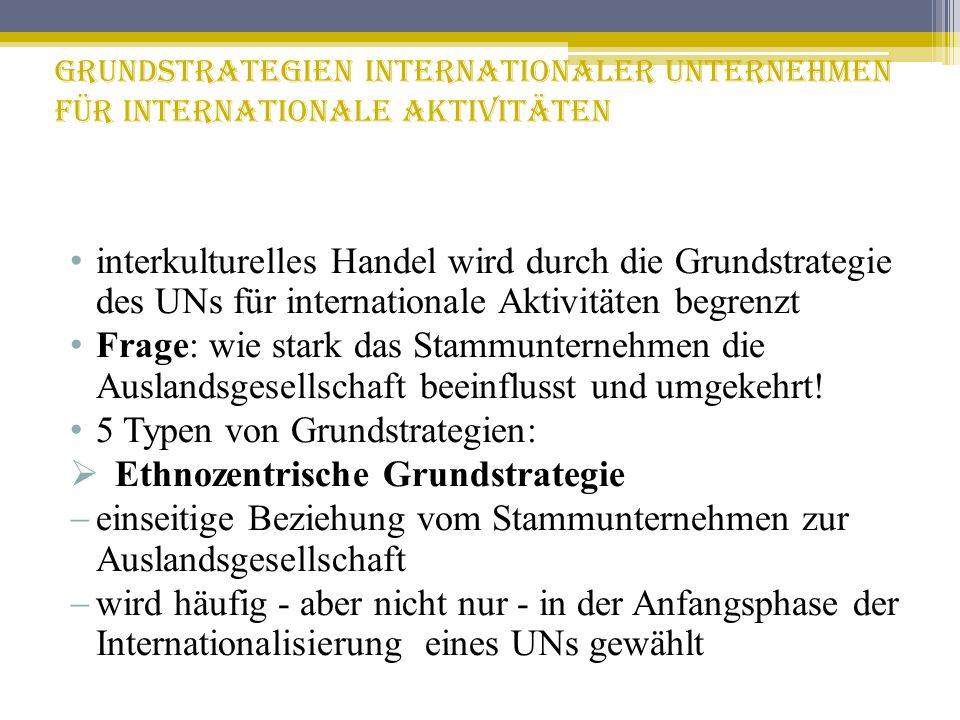 Grundstrategien internationaler Unternehmen für internationale Aktivitäten interkulturelles Handel wird durch die Grundstrategie des UNs für internati