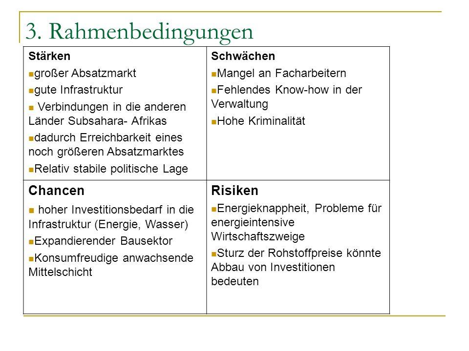 3. Rahmenbedingungen Stärken großer Absatzmarkt gute Infrastruktur Verbindungen in die anderen Länder Subsahara- Afrikas dadurch Erreichbarkeit eines