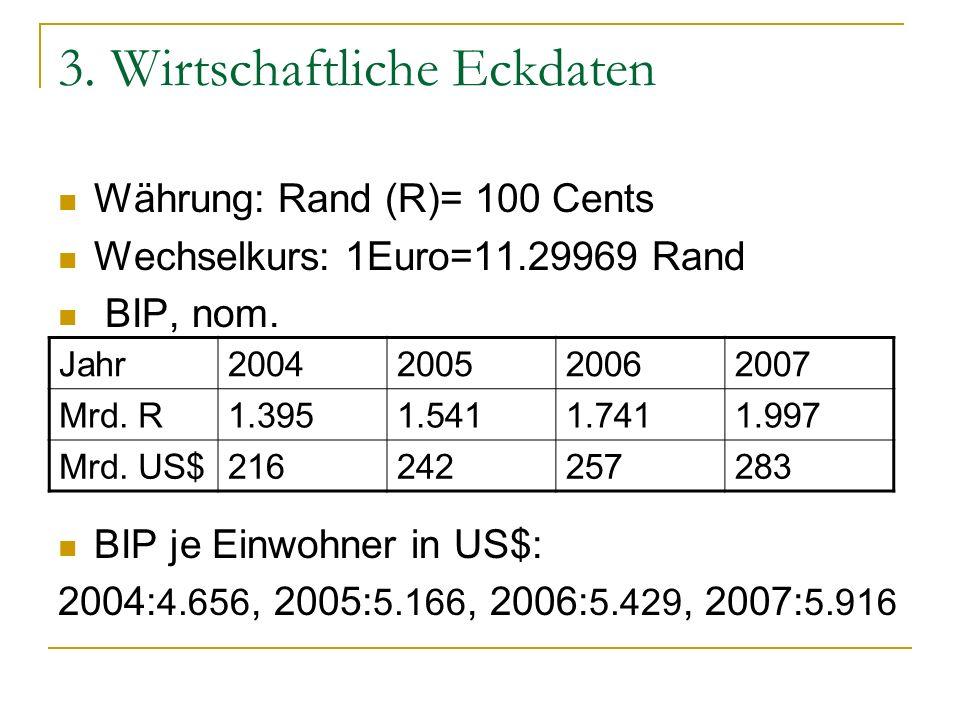 3. Wirtschaftliche Eckdaten Währung: Rand (R)= 100 Cents Wechselkurs: 1Euro=11.29969 Rand BIP, nom. BIP je Einwohner in US$: 2004: 4.656, 2005: 5.166,