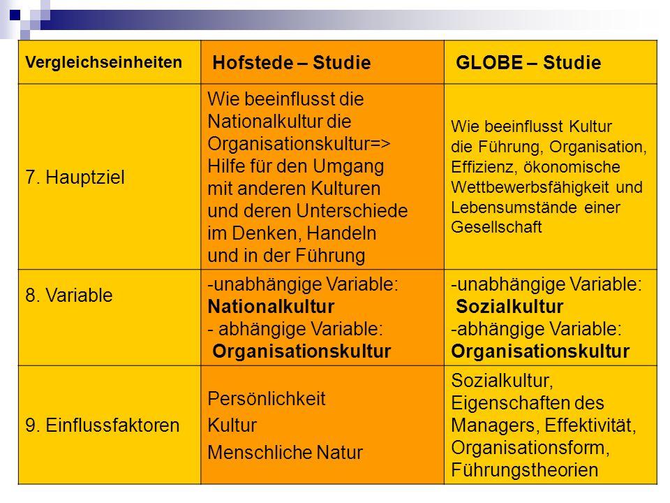 Vergleichseinheiten Hofstede – Studie GLOBE – Studie 7.