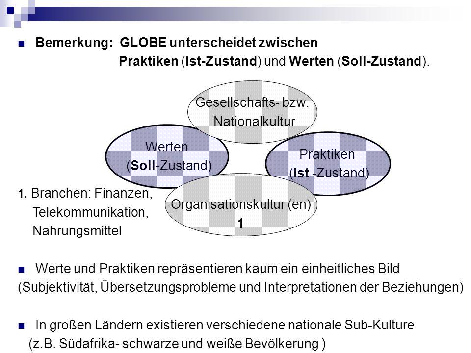 Bemerkung: GLOBE unterscheidet zwischen Praktiken (Ist-Zustand) und Werten (Soll-Zustand).