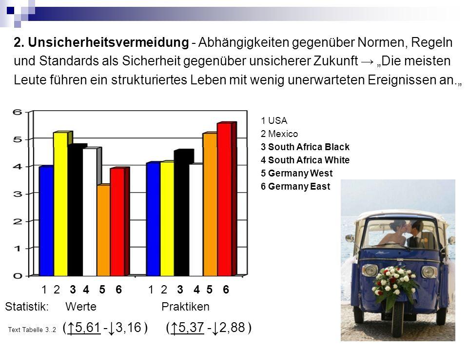 Vergleichseinheiten Hofstede- Studie GLOBE – Studie 1.