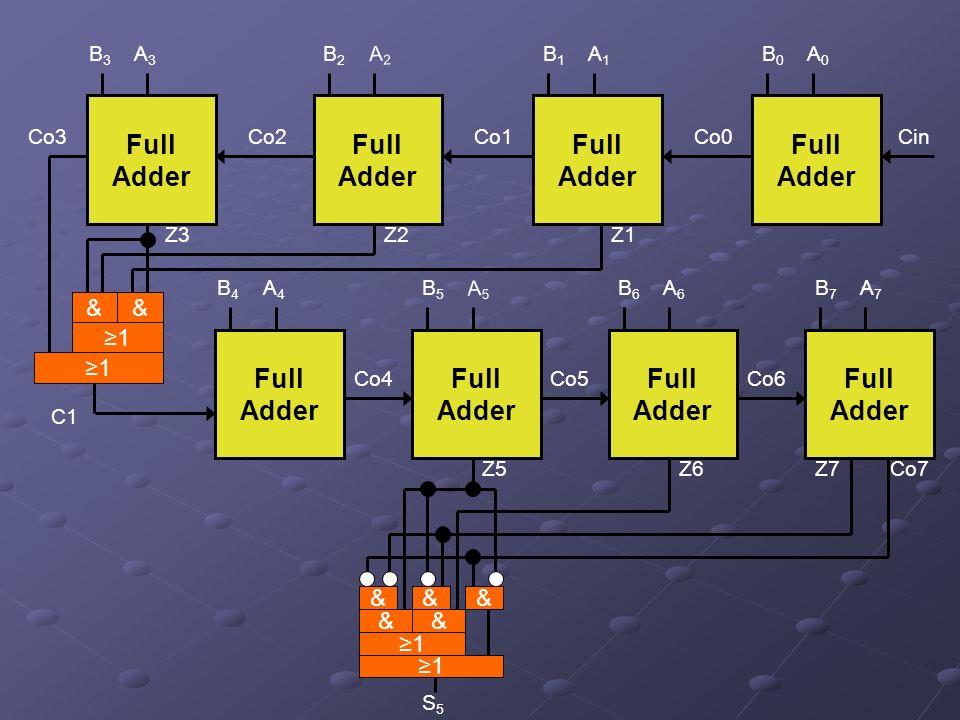 A0A0 B0B0 Full Adder A1A1 B1B1 Full Adder A2A2 B2B2 Full Adder A3A3 B3B3 Full Adder CinCo2Co1Co0 A7A7 B7B7 Full Adder A6A6 B6B6 Full Adder A5A5 B5B5 Full Adder A4A4 B4B4 Full Adder Co3 Z3Z2Z1 C1 Co4Co5Co6 Co7Z5Z6Z7 S5S5 1 &&& && 1 1 && 1
