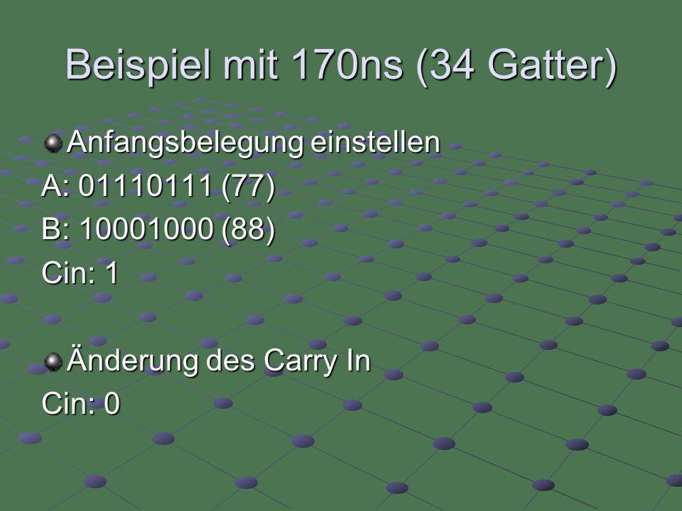 Beispiel mit 170ns (34 Gatter) Anfangsbelegung einstellen A: 01110111 (77) B: 10001000 (88) Cin: 1 Änderung des Carry In Cin: 0