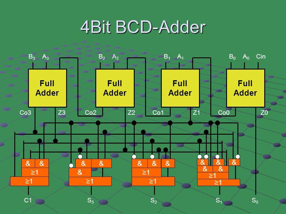 Cin C1 A0A0 B0B0 A1A1 B1B1 A2A2 B2B2 A3A3 B3B3 S0S0 S1S1 S2S2 S3S3 Full Adder Full Adder Full Adder Full Adder Co3Z3Z2Co2Co1Co0Z1Z0 1 &&& 1 && 1 &&& 1 && 1 &1 && 1