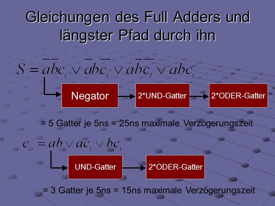 Gleichungen des Full Adders und längster Pfad durch ihn Negator 2*UND-Gatter2*ODER-Gatter = 5 Gatter je 5ns = 25ns maximale Verzögerungszeit UND-Gatter2*ODER-Gatter = 3 Gatter je 5ns = 15ns maximale Verzögerungszeit