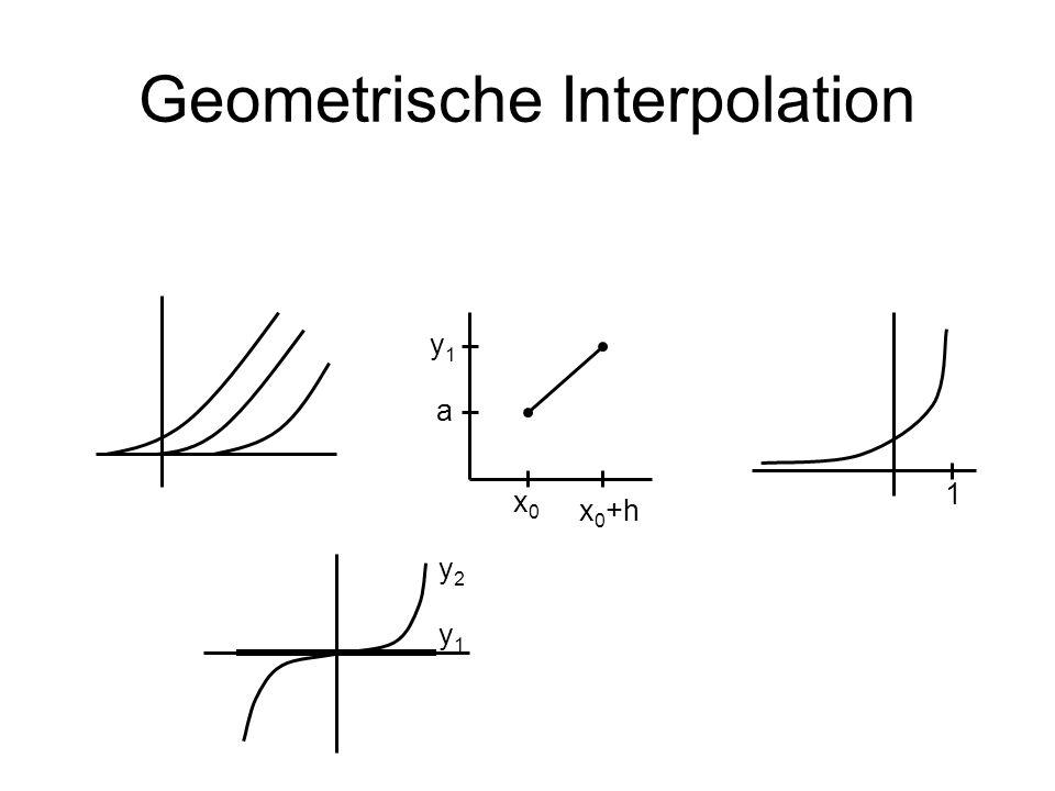 Geometrische Interpolation x0x0 x 0 +h a y1y1 1 y2y2 y1y1