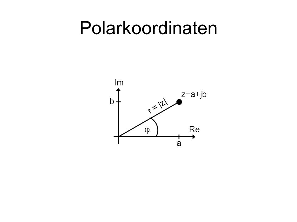 Polarkoordinaten a b z=a+jb r = |z| φ Im Re
