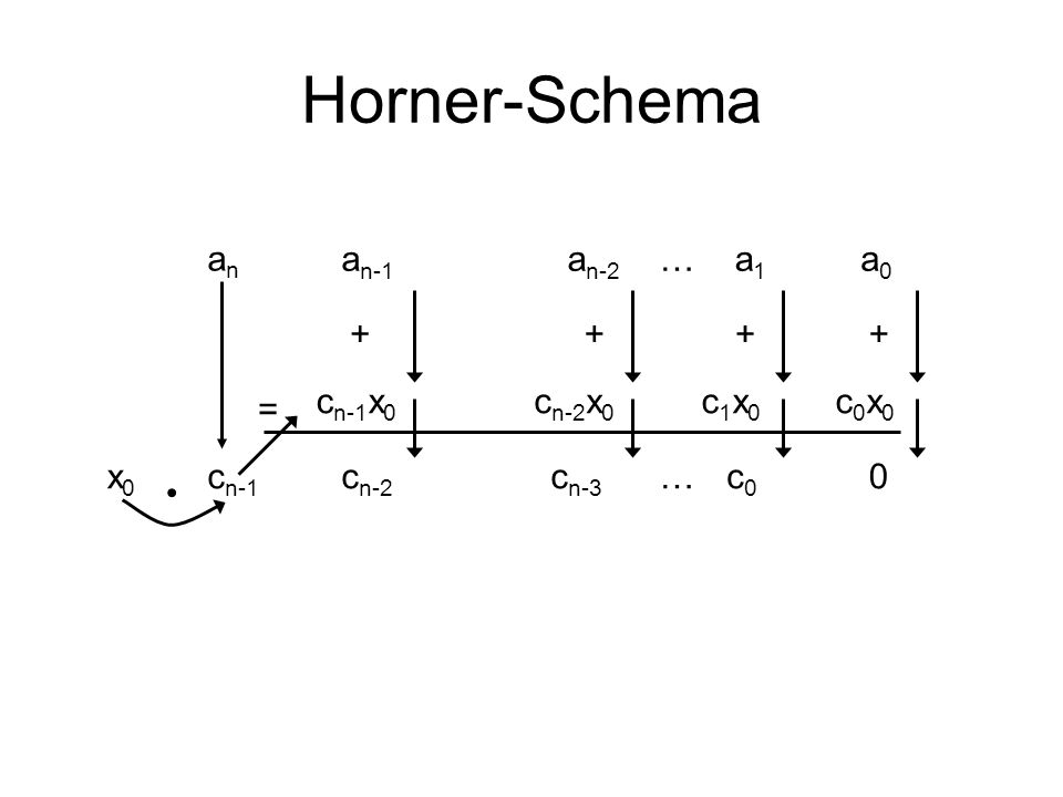 Horner-Schema x0x0 anan a n-1 a n-2 a1a1 c n-1 x 0 = ++ …c n-1 c n-2 …a0a0 c n-2 x 0 c n-3 c0c0 0 + c1x0c1x0 + c0x0c0x0