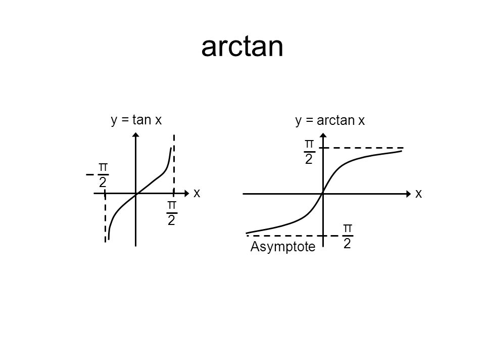 arctan x y = tan x π2π2 π2π2 x y = arctan x π2π2 π2π2 Asymptote