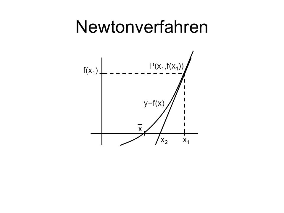 Newtonverfahren x1x1 x2x2 x f(x 1 ) y=f(x) P(x 1,f(x 1 ))