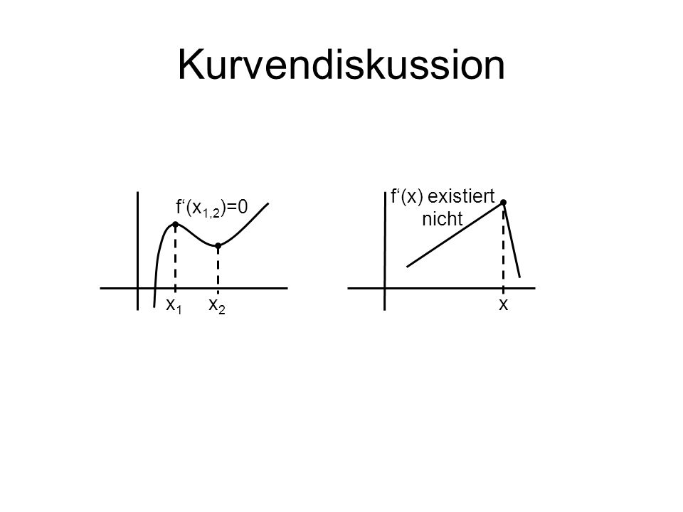 Kurvendiskussion x2x2 x1x1 f(x 1,2 )=0 x f(x) existiert nicht