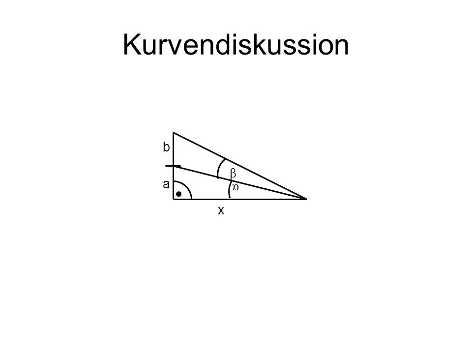 Kurvendiskussion x a b α β