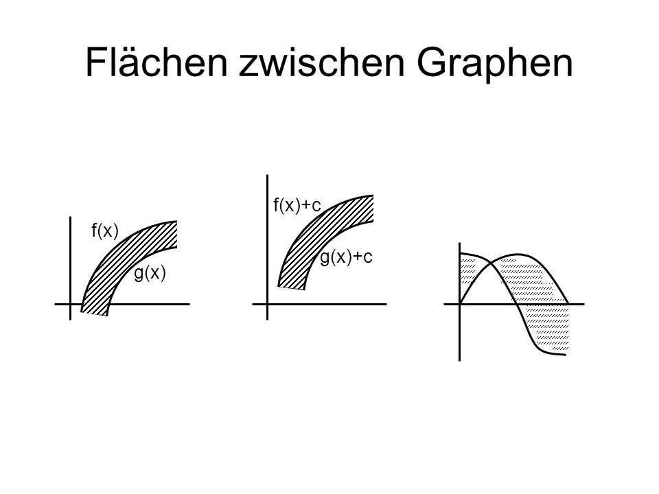 Flächen zwischen Graphen f(x) g(x) f(x)+c g(x)+c