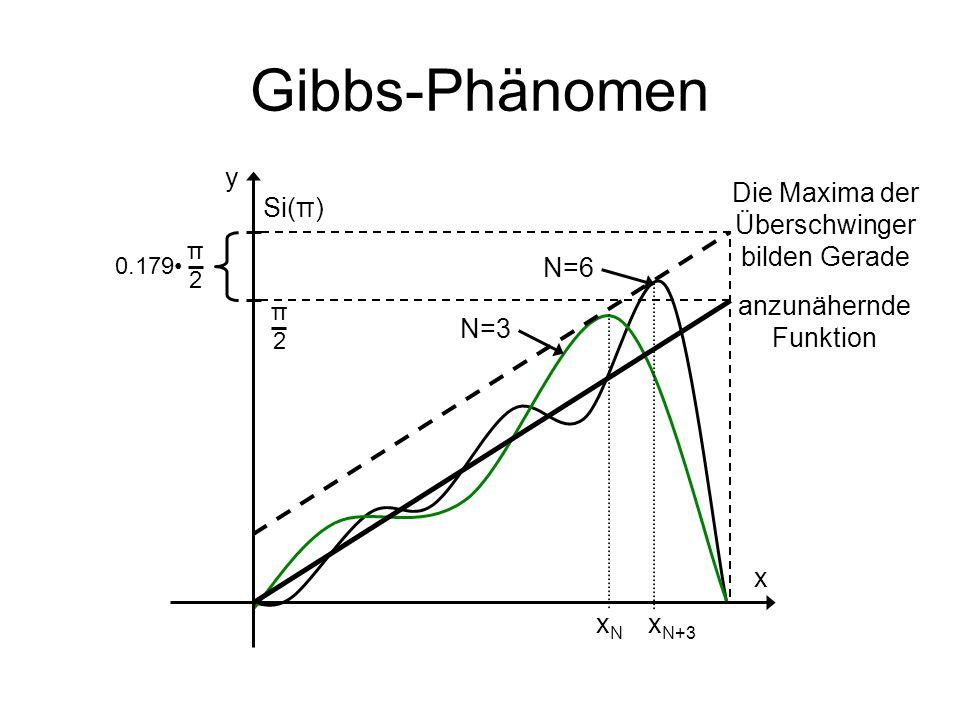 Gibbs-Phänomen anzunähernde Funktion Die Maxima der Überschwinger bilden Gerade Si(π) π2π2 0.179 π2π2 y x N=3 N=6 xNxN x N+3