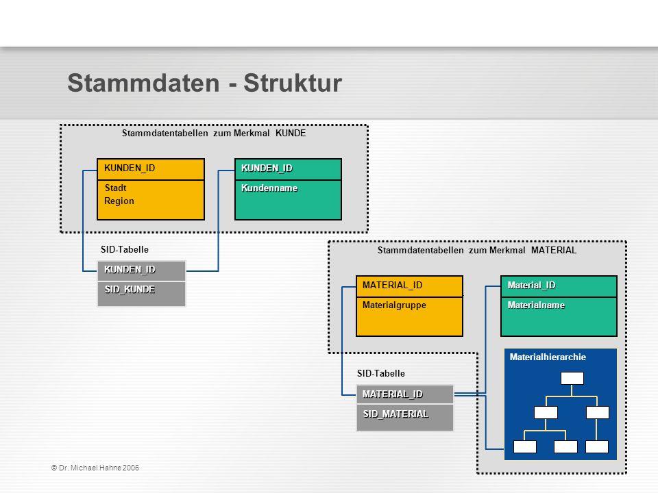 © Dr. Michael Hahne 2006 Stammdaten - Struktur Stammdatentabellen zum Merkmal MATERIAL Stammdatentabellen zum Merkmal KUNDE SID-Tabelle KUNDEN_ID Stad