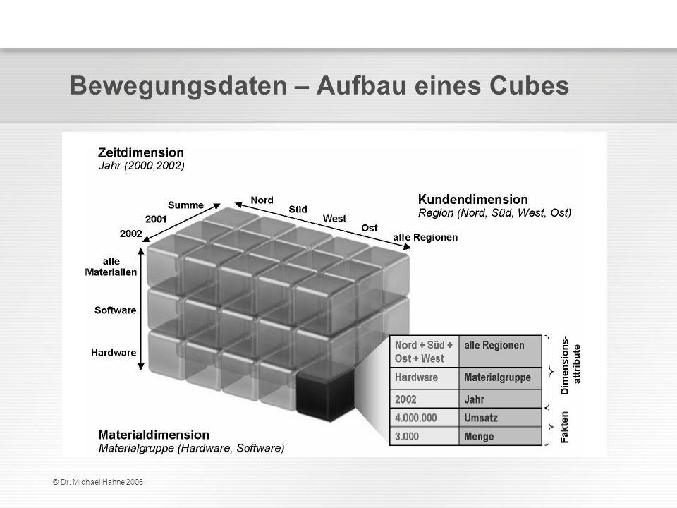 © Dr. Michael Hahne 2006 Bewegungsdaten – Aufbau eines Cubes