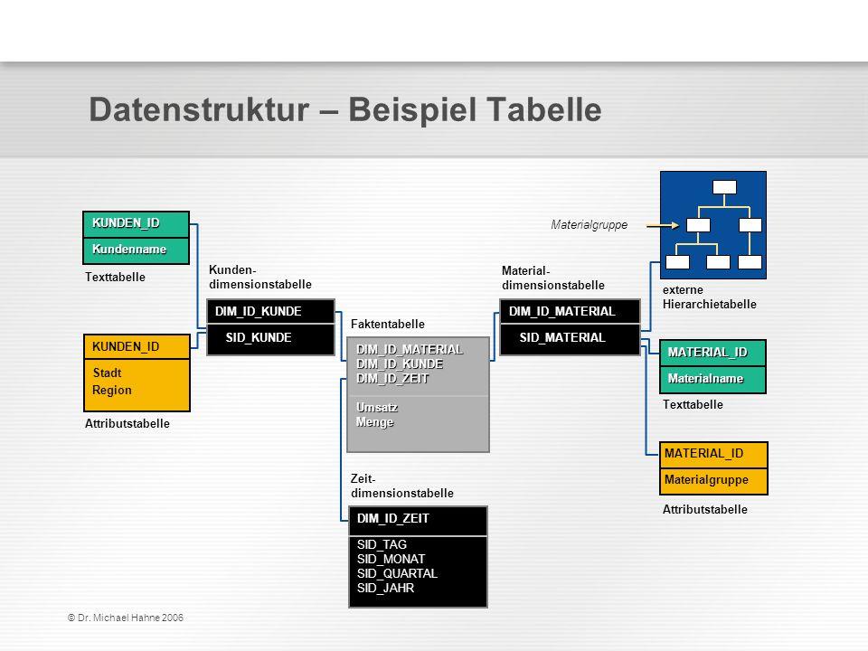 © Dr. Michael Hahne 2006 Datenstruktur – Beispiel Tabelle Attributstabelle Texttabelle KUNDEN_ID Stadt Region KUNDEN_IDKundenname externe Hierarchieta