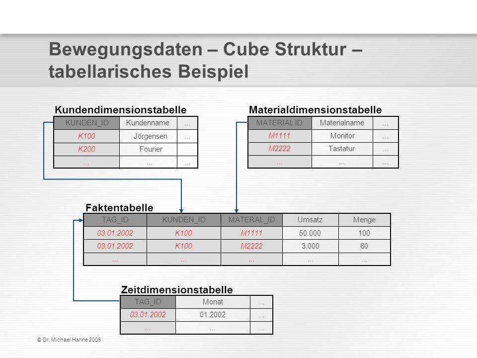 © Dr. Michael Hahne 2006 Bewegungsdaten – Cube Struktur – tabellarisches Beispiel Kundendimensionstabelle FourierK200... Jörgensen Kundenname... K100.