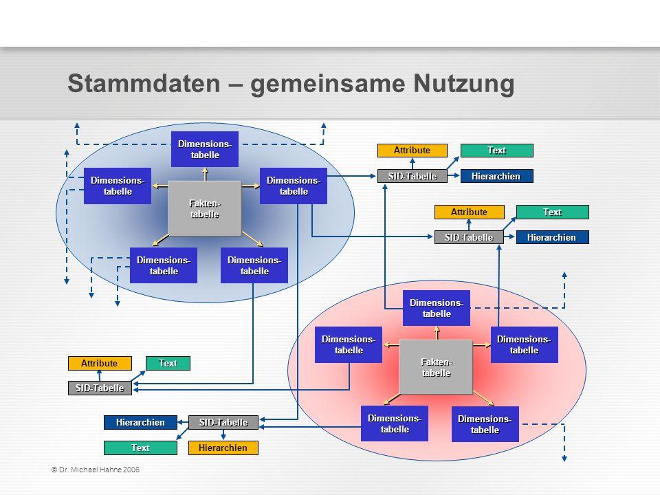 © Dr. Michael Hahne 2006 Stammdaten – gemeinsame Nutzung SID-Tabelle Text Hierarchien Hierarchien Text SID-Tabelle Attribute Text SID-Tabelle Hierarch