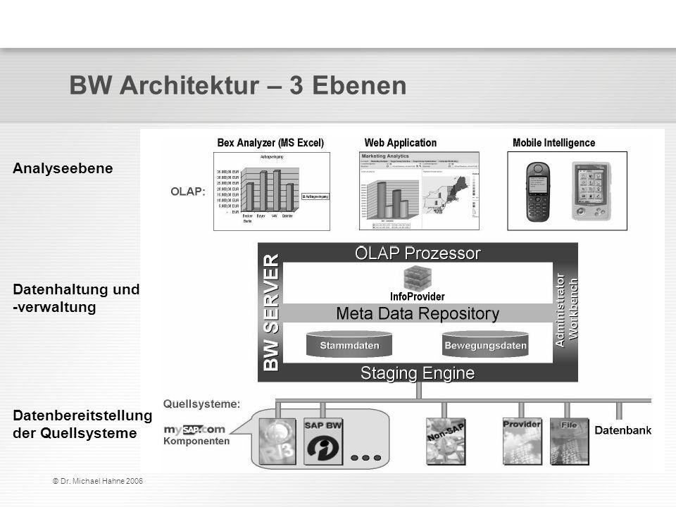 © Dr. Michael Hahne 2006 BW Architektur – 3 Ebenen Analyseebene Datenhaltung und -verwaltung Datenbereitstellung der Quellsysteme