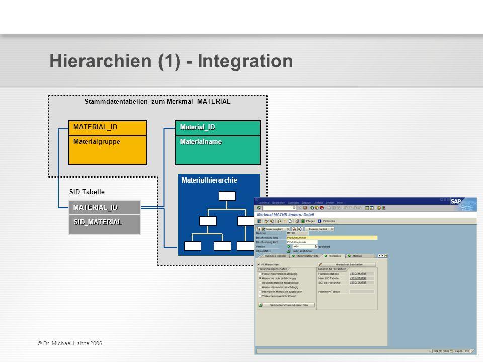 © Dr. Michael Hahne 2006 Hierarchien (1) - Integration Stammdatentabellen zum Merkmal MATERIAL Materialhierarchie MATERIAL_ID MaterialgruppeMaterial_I