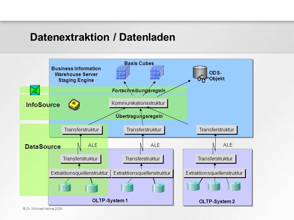 © Dr. Michael Hahne 2006 Basis Cubes Kommunikationsstruktur Übertragungsregeln Business Information Warehouse Server Staging Engine OLTP-System 1 OLTP