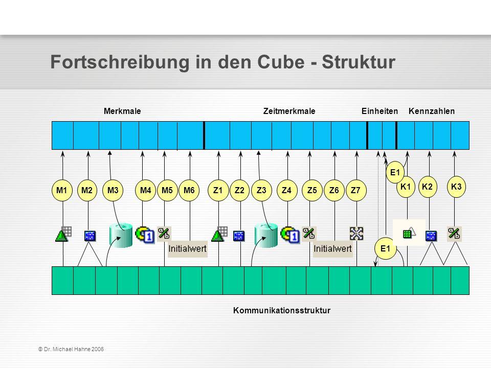 © Dr. Michael Hahne 2006 Fortschreibung in den Cube - Struktur M2M2 Kommunikationsstruktur Kennzahlen M1M1 K1K1K2K2 M3M3 E1 MerkmaleZeitmerkmaleEinhei