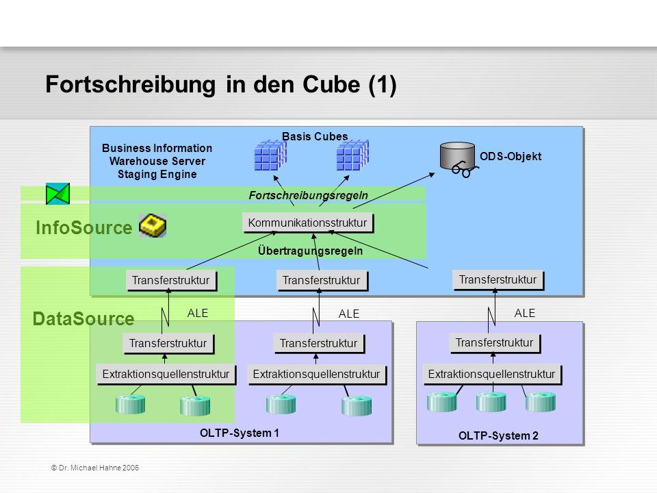 © Dr. Michael Hahne 2006 Fortschreibung in den Cube (1) DataSource InfoSource Basis Cubes Kommunikationsstruktur Übertragungsregeln Business Informati