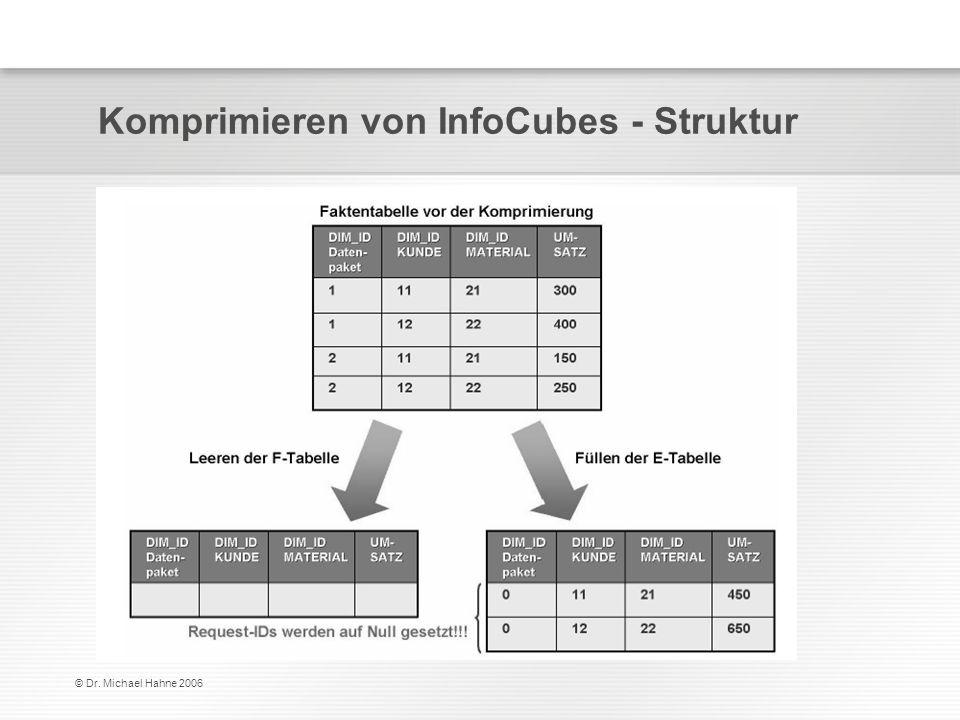 © Dr. Michael Hahne 2006 Komprimieren von InfoCubes - Struktur