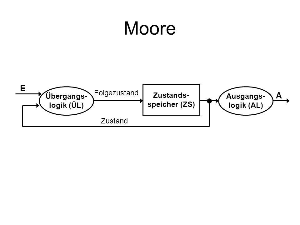Moore Übergangs- logik (ÜL) Ausgangs- logik (AL) Zustands- speicher (ZS) Folgezustand Zustand E A