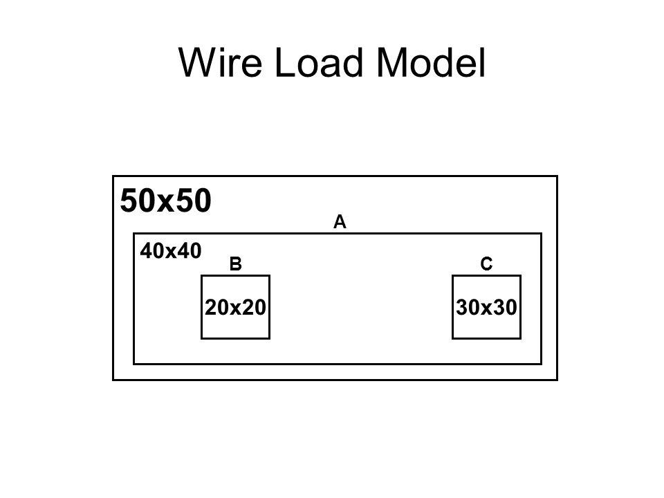 Wire Load Model 50x50 40x40 20x2030x30 BC A