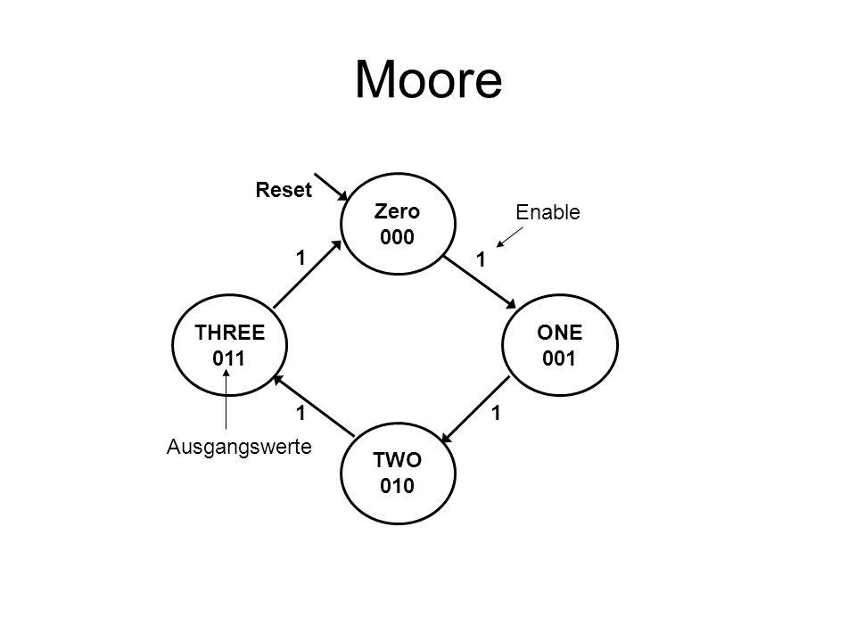 Mealy Übergangs- logik (ÜL) Ausgangs- logik (AL) Zustands- speicher (ZS) Folgezustand Zustand E A