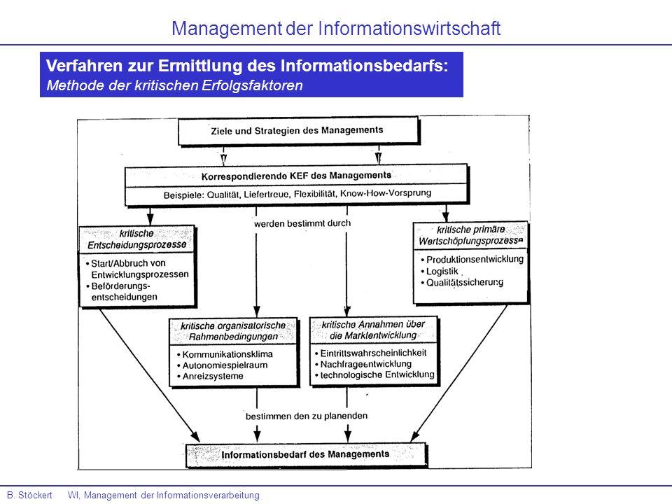 B. Stöckert WI, Management der Informationsverarbeitung Management der Informationswirtschaft Verfahren zur Ermittlung des Informationsbedarfs: Method